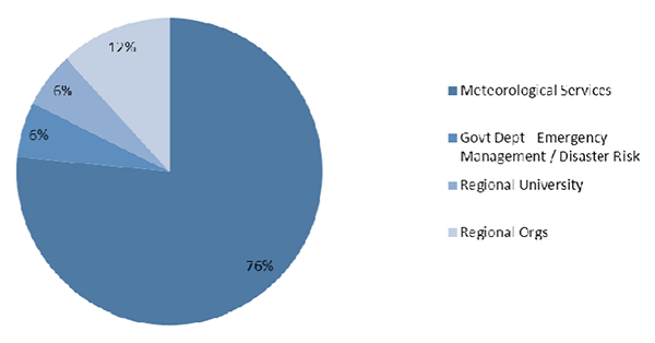 Pie chart showing participant breakdown: meteorological services 76 per cent; government emergency management/disaster risk 6 per cent; regional university 6 per cent; regional organisations 12 per cent.